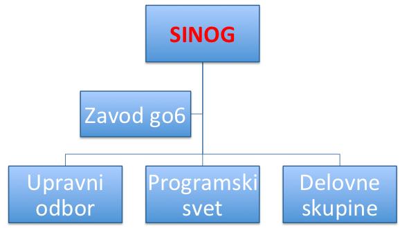 SINOG